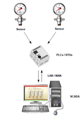 Bảo đảm an toàn hệ thống SCADA (Phần 1)