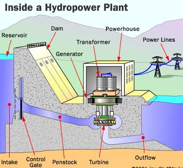 Công nghệ thủy điện tua bin cột nước thấp